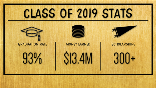 Class of 2019 Stats - 93% Graduation Rate, 13.4 Million earned with over 300 scholarships