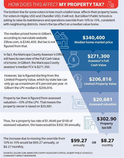 Tax calculation graphic from Community Impact