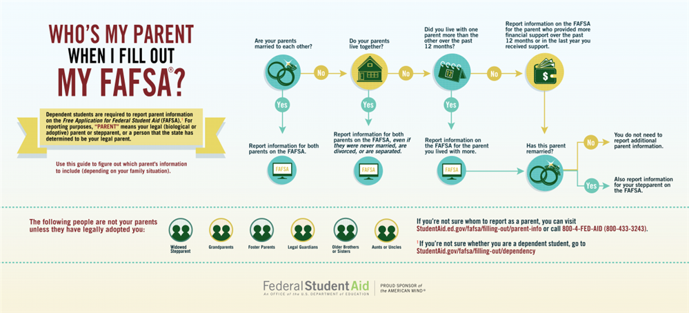 Dependent or Independent Student? Who's My Parent When I Fill Out My FAFSA®?